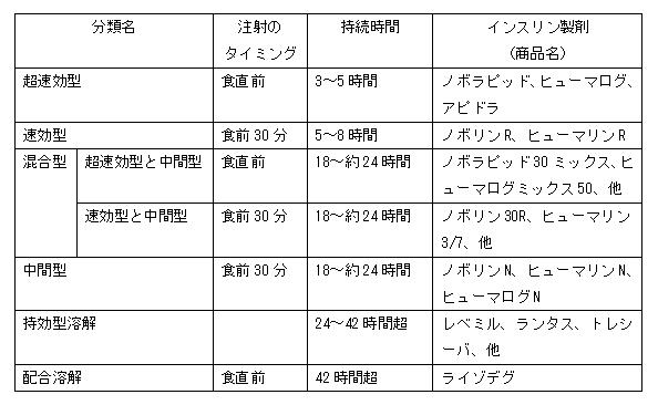 インスリン製剤の種類